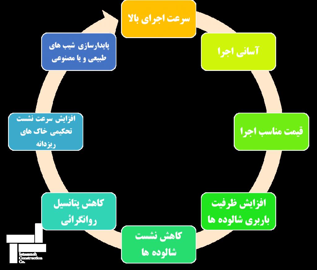 مزایای روش ستون شنی ارتعاشی (ستون سنگی)