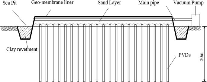 نشست تحکیم خاک های ریز دانه ی اشباع توسط سیستم چاه زهکش به همراه پیش بارگذاری