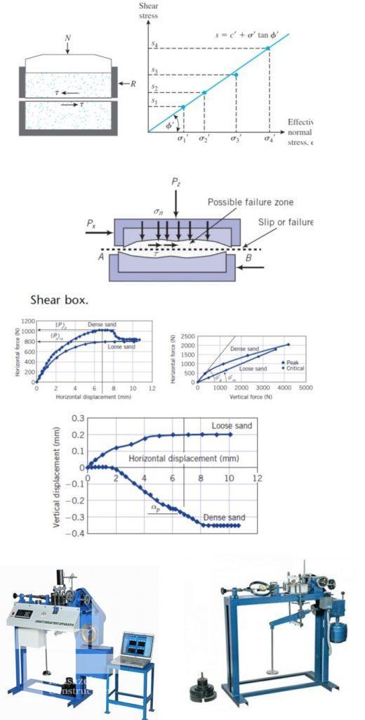 نمودارها و تجهیزات آزمایش برش مسقیم (Direct Shear Test)