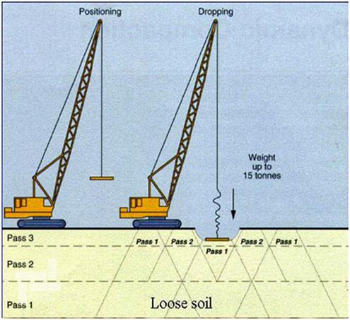 کنترل کیفیت روش تراکم دینامیکی (DC)