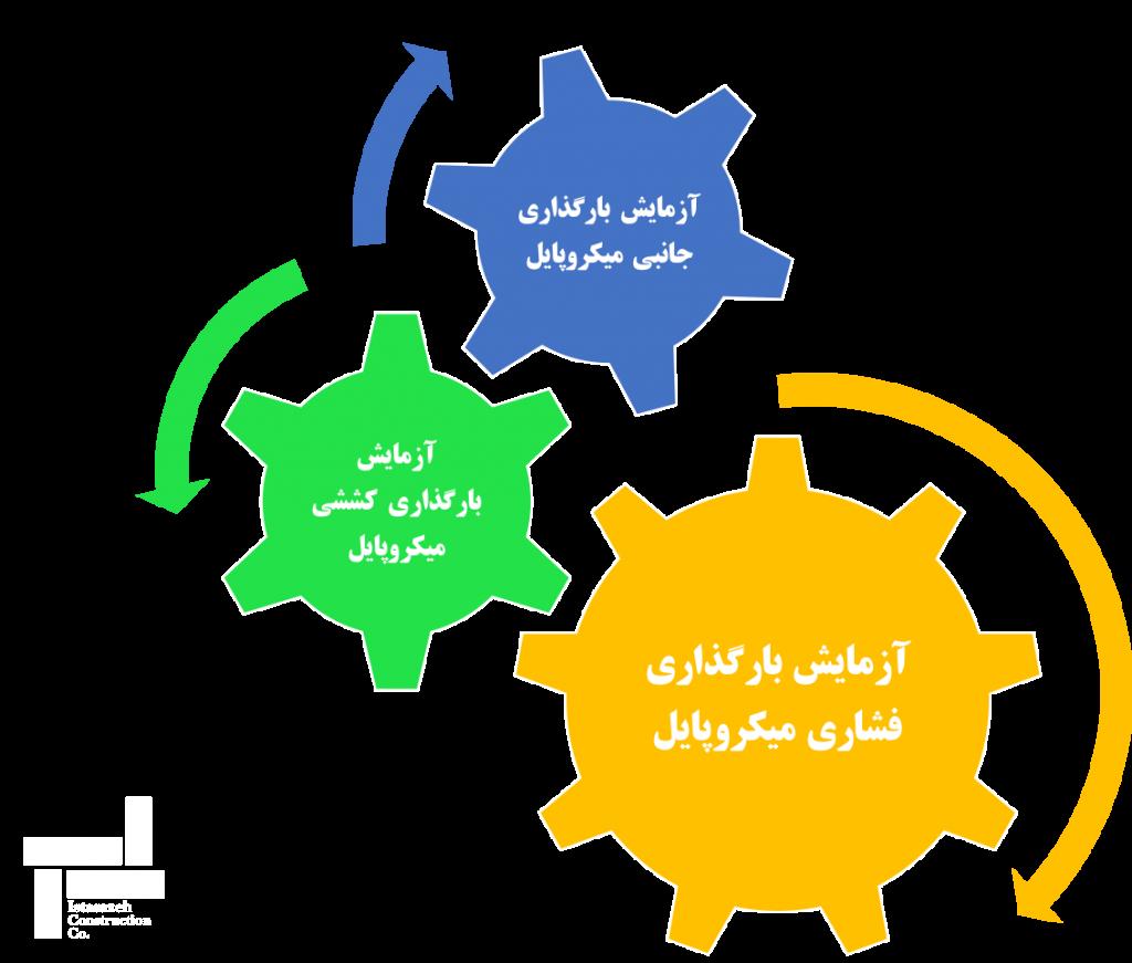 کنترل کیفیت روش ریزشمع (میکروپایل)