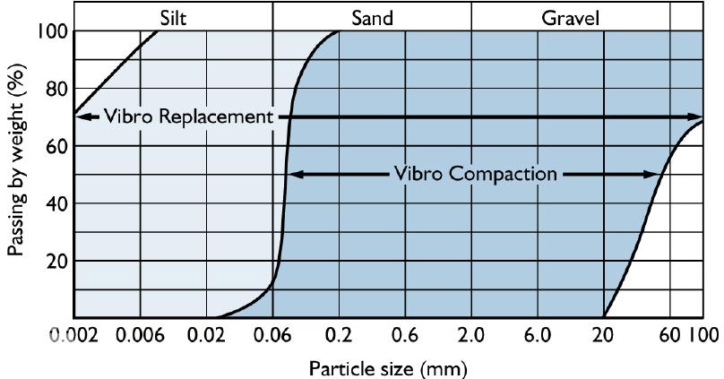 گستره کاربرد هر یک از روش های تراکم ارتعاشی و جایگزینی ارتعاشی بسته به منحنی دانه بندی خاک