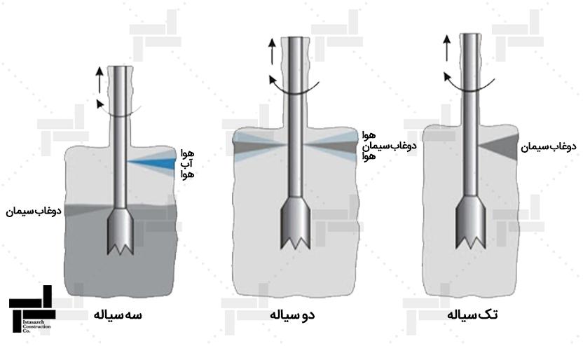 3 حالت مرسوم اجرای تزریق پرفشار (جت گروتینگ) - بهسازی خاک - شرکت مهندسی ایستا سازه