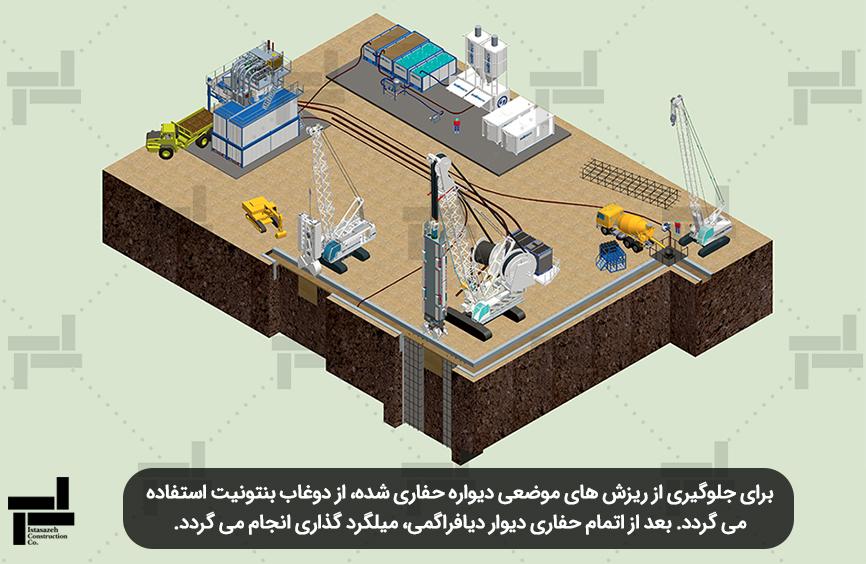 اجرای دیوار دیافراگمی - شرکت مهندسی ایستا سازه