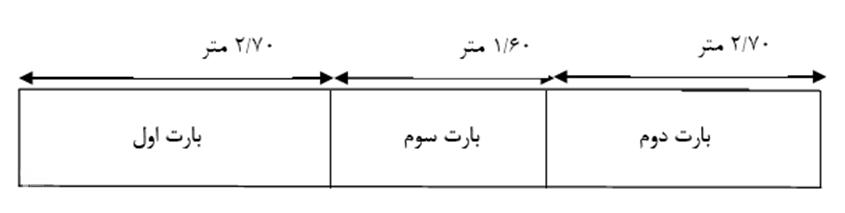 اجرای یک پانل 7 متری به صورت 3 مرحله ای