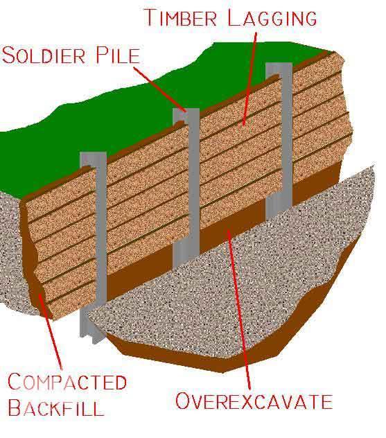 استفاده از الوارهای چوبی در روش دیوار برلنی جهت جلوگیری از ریزش های موضعی