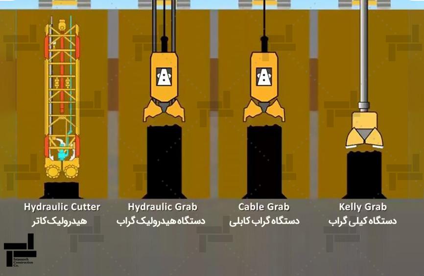 دستگاه های مختلف حفاری دیوار دیافراگمی