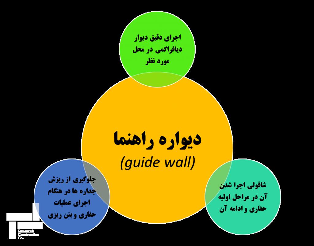 دیواره راهنما