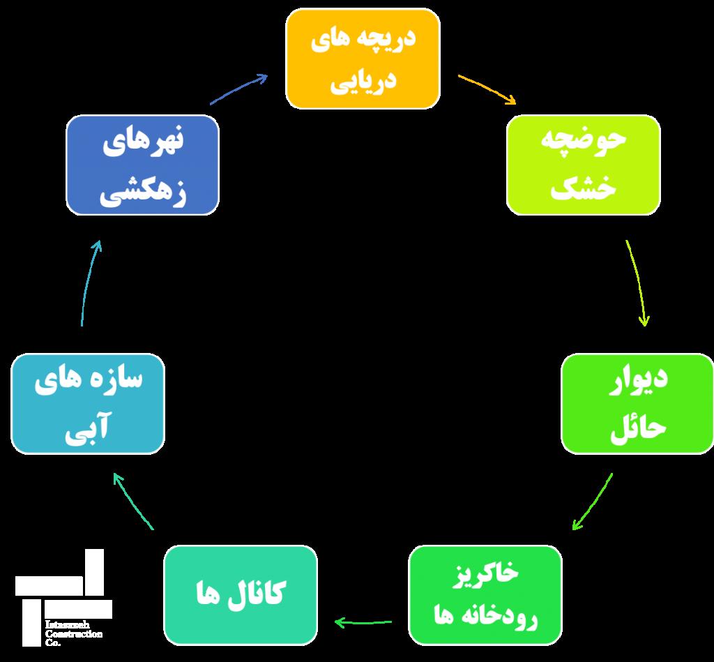 کاربردهای روش سپرکوبی