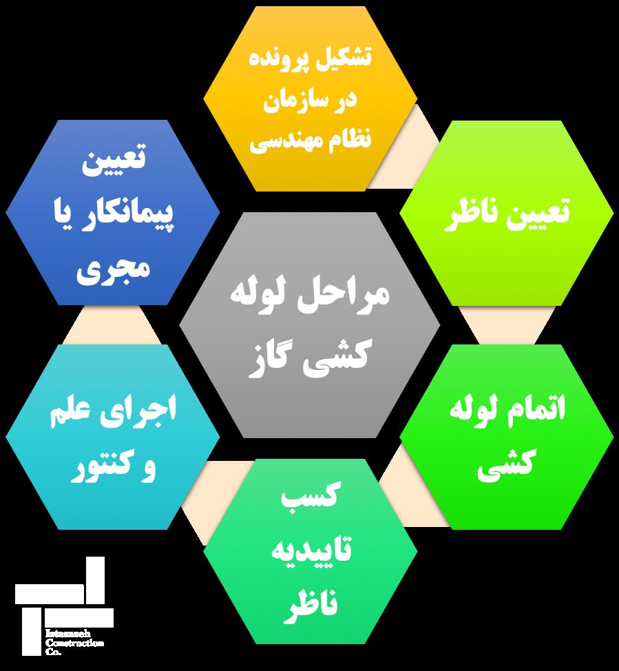 ساخت و ساز - مراحل لوله کشی گاز