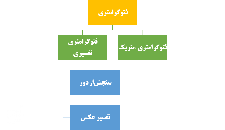 شاخه های مختلف فتوگرامتری - مهندسی نقشه برداری
