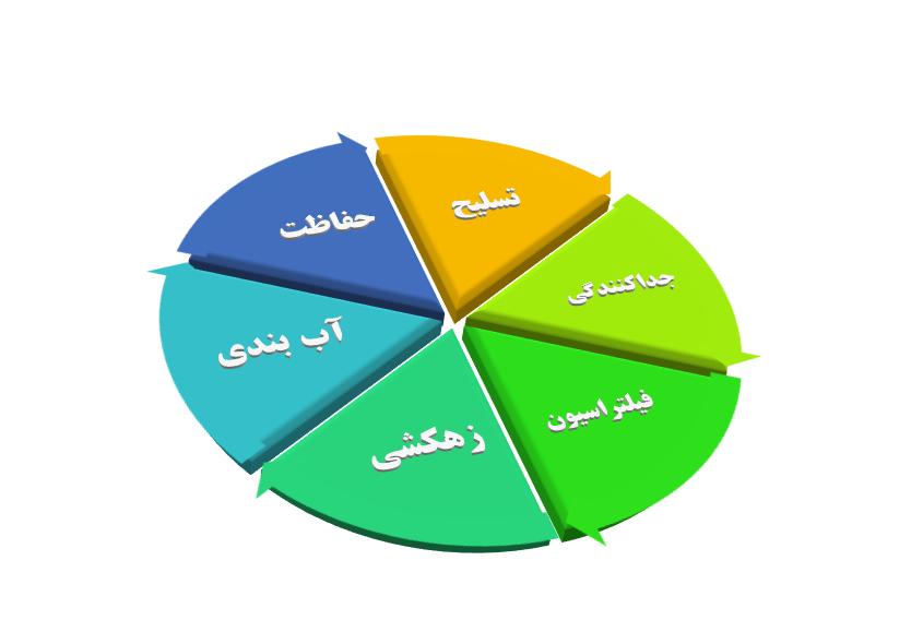 کاربردهای مختلف خاک مسلح (ژئوسنتتیک)