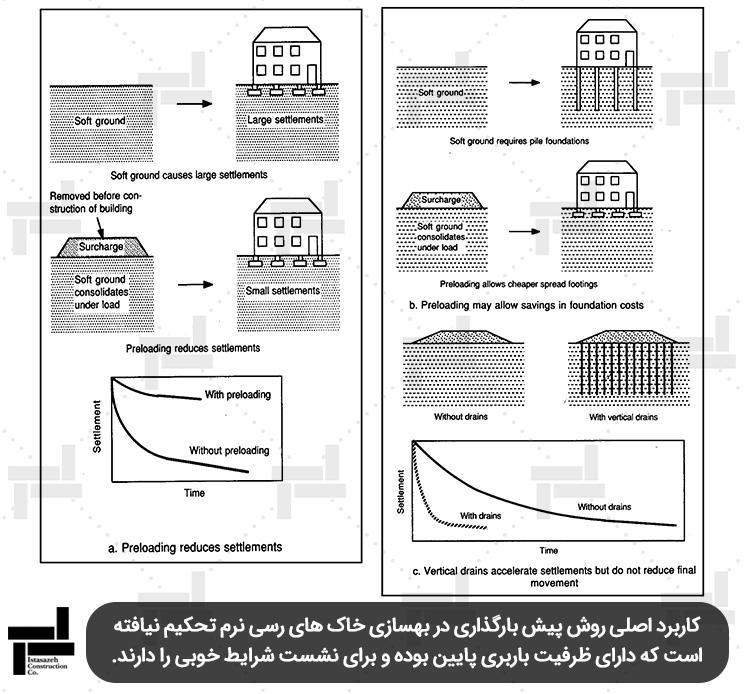 اثرات مثبت پیش بارگذاری و زهکش های قائم در بهسازی خاک های مسئله دار - شرکت عمرانی ایستا سازه