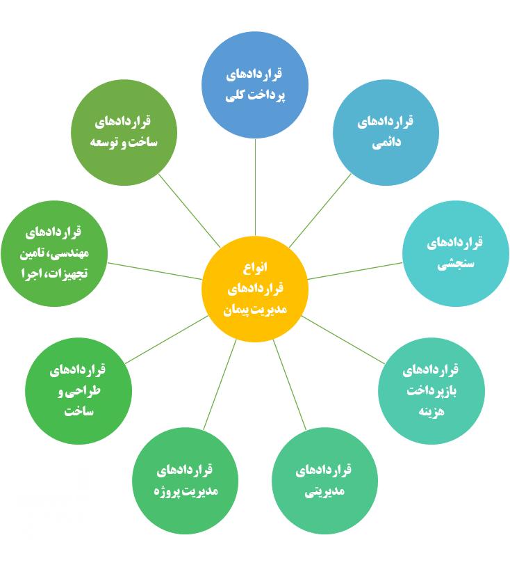 انواع قراردادهای مدیریت پیمان