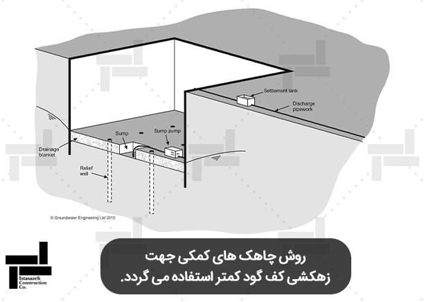 روش چاهک های کمکی جهت زهکشی کف گود - شرکت عمرانی ایستاسازه