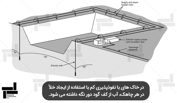 زهکشی کف گود با استفاده از ایجاد خلأ در چاهک ها - شرکتمهندسی ایستا سازه