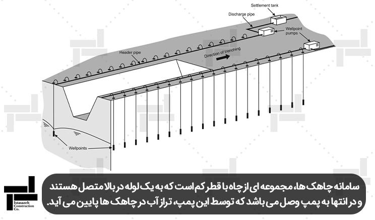 زهکشی کف گود توسط اتصال چاهک ها و پمپ آب آنها - شرکت مهندسی ایستا سازه