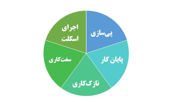 مراحل اصلی کار