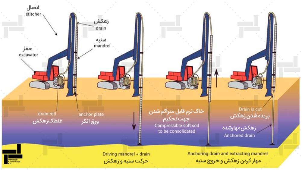 مراحل نصب زهکش های قائم به وسیله مندرال