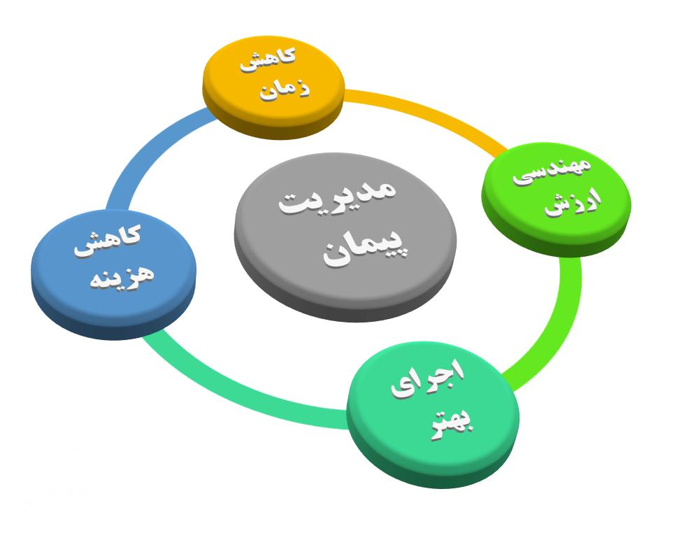مزایای روش مدیریت طرح یا پیمان