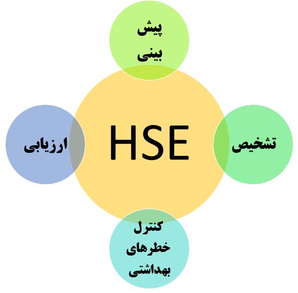 مهندسی بهداشت در ساختار دستورالعمل بهداشت، ایمنی و محیط زیست (HSE)