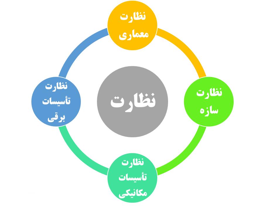 چهار بخش نظارت در پروژه