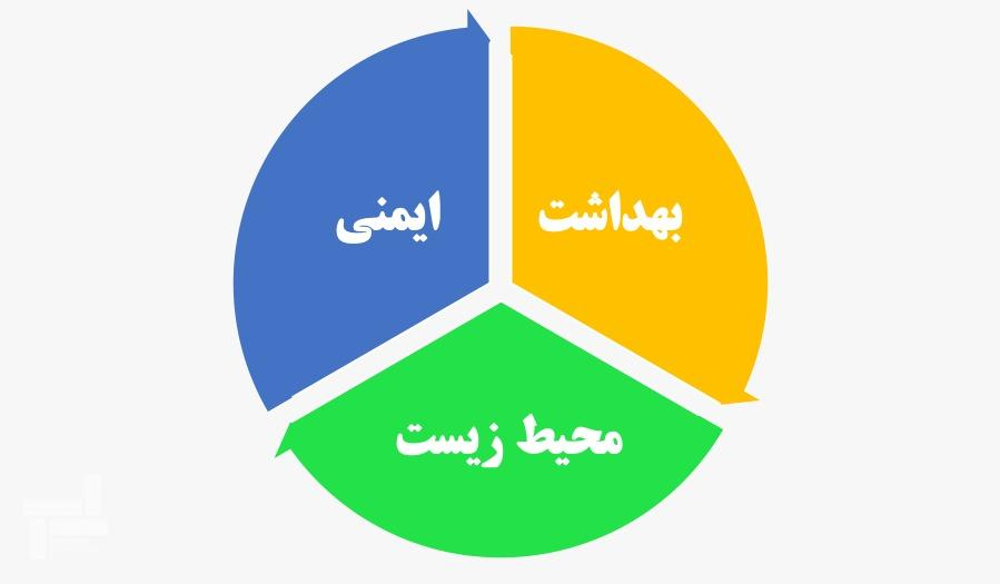 (HSE) بهداشت ایمنی و محیط زیست (اچ اس ای)