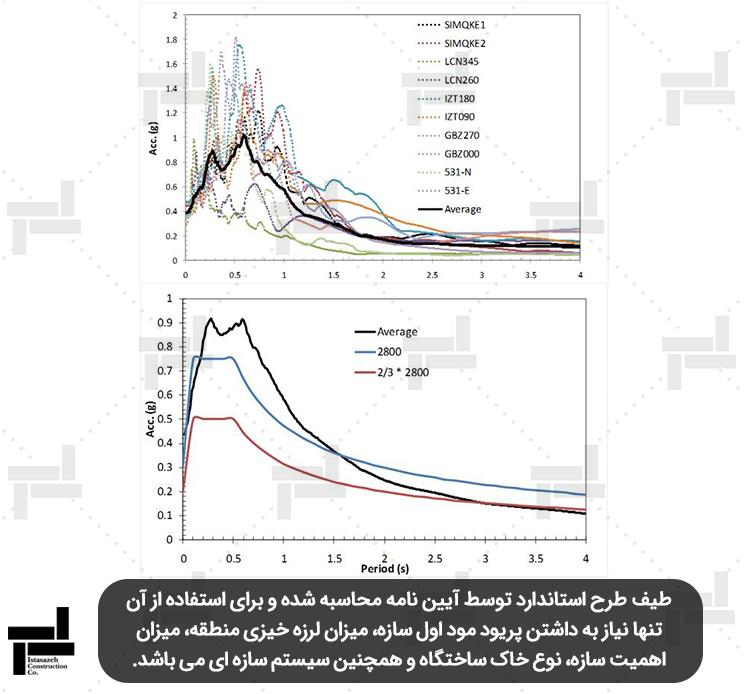 تحلیل طیف ویژه ساختگاه - شرکت مهندسی ایستا سازه