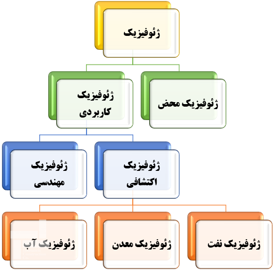 شاخه های مختلف ژئوفیزیک