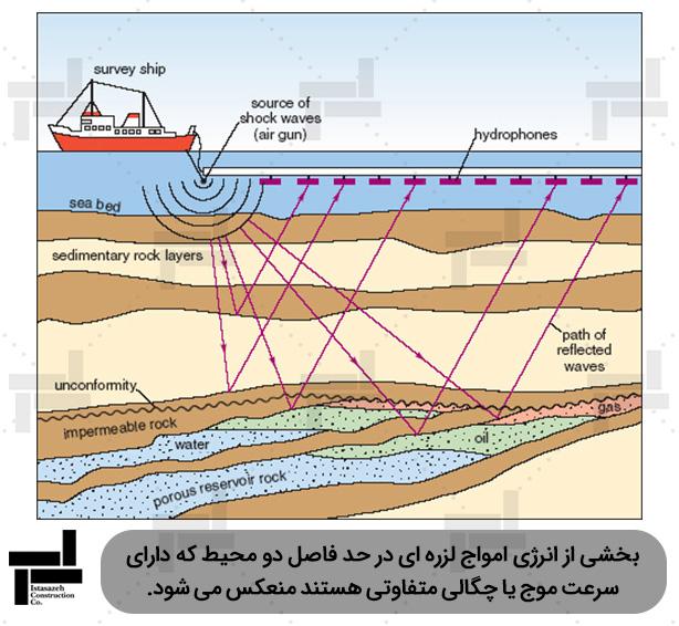 لرزه نگاری انعکاسی در دریا با استفاده از هیدروفون - ایستا سازه