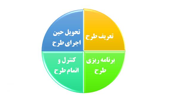مراحل مدیریت طرح