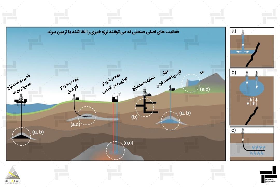 مطالعات لرزه خیزی چیست؟ (Seismicity studies)