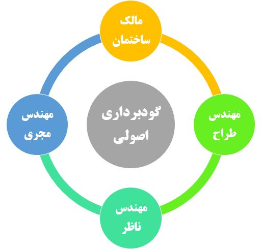 چهار شخصی که در گودبرداری اصولی نقش بازی می کنند
