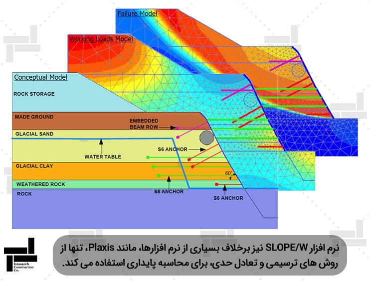 آنالیز پایداری شیبها توسط نرم افزار GeoStudio- ایستا سازه