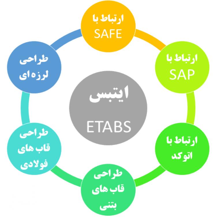 ویژگیهای نرم افزار ایتبس (ETABS)