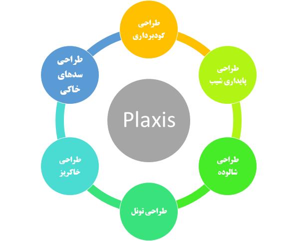 برخی از کاربردهای نرم افزار پلکسیس (Plaxis)
