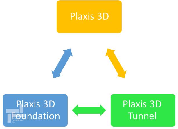 نرم افزارهای 3 بعدی پلکسیس (Plaxis)