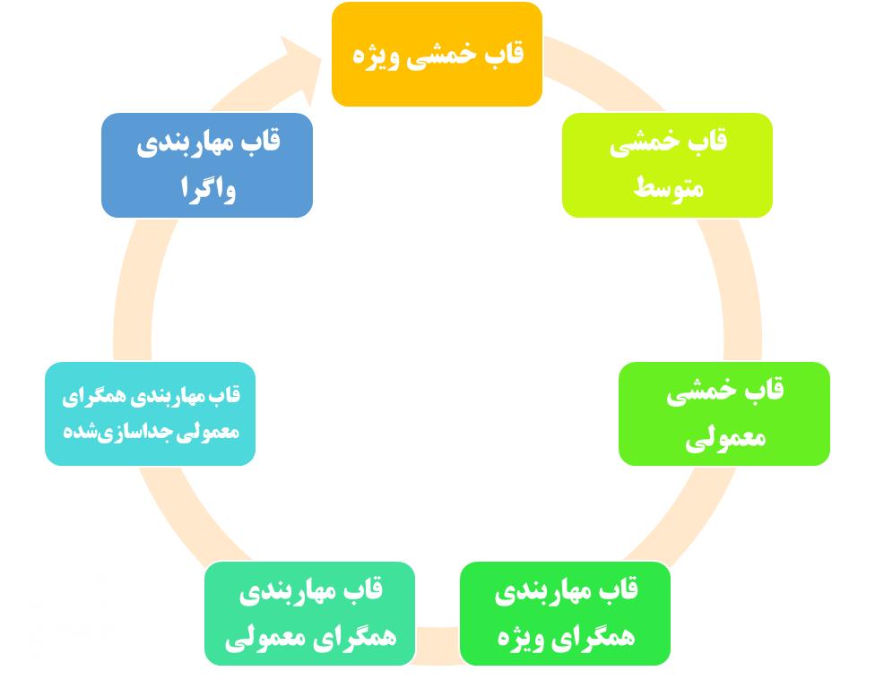 انواع قاب های قابل استفاده در نرم افزار SAP2000