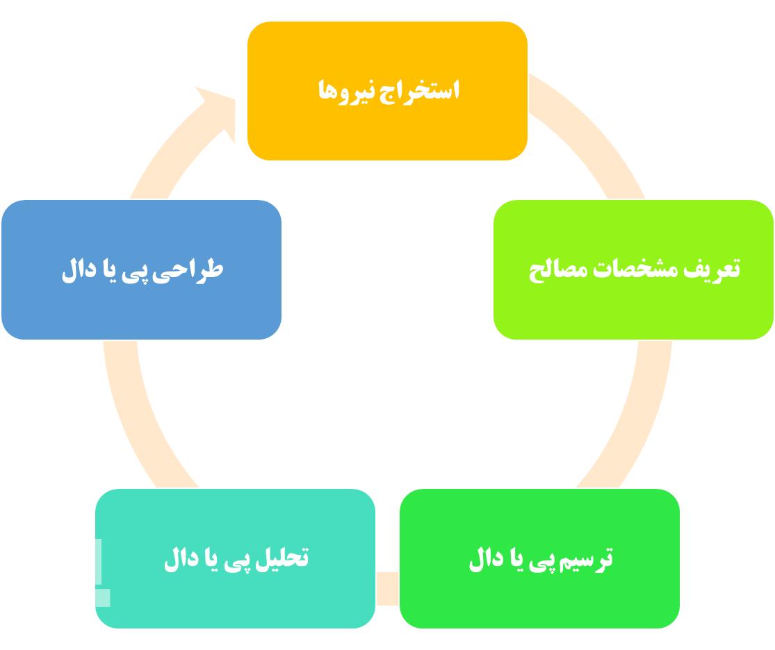 مراحل طراحی پی و دال در SAFE