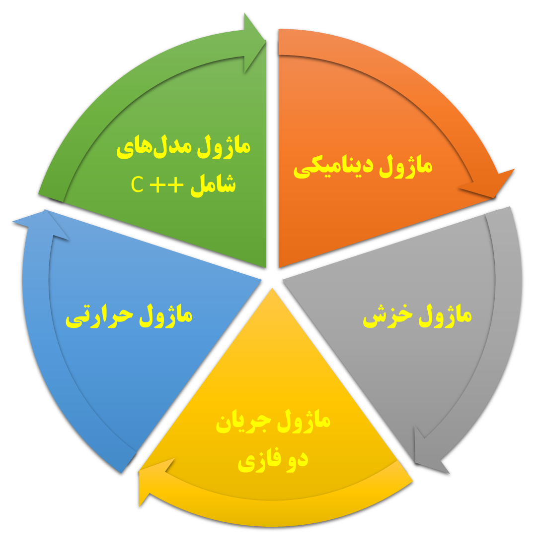 بخش های مختلفی که می تواند به نرم افزار فلک اضافه شود