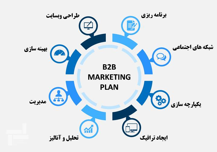 برنامه بازاریابی - (Business-to-Business) یا (B2B) - مدل کسب و کار بی تو بی - شرکت ایستا سازه