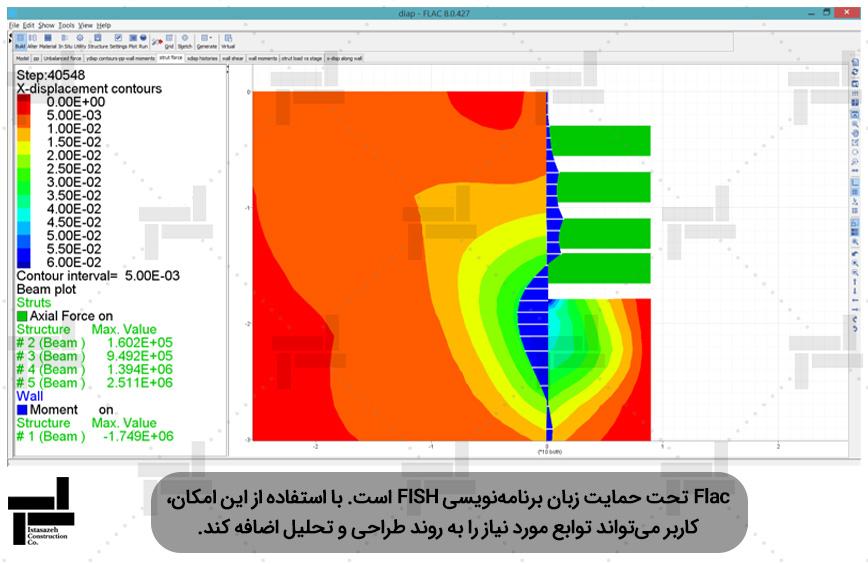 تحلیل دیوار دیافراگمی بتنی توسط نرم افزار فلک - شرکت عمرانی مهندسی ایستا سازه
