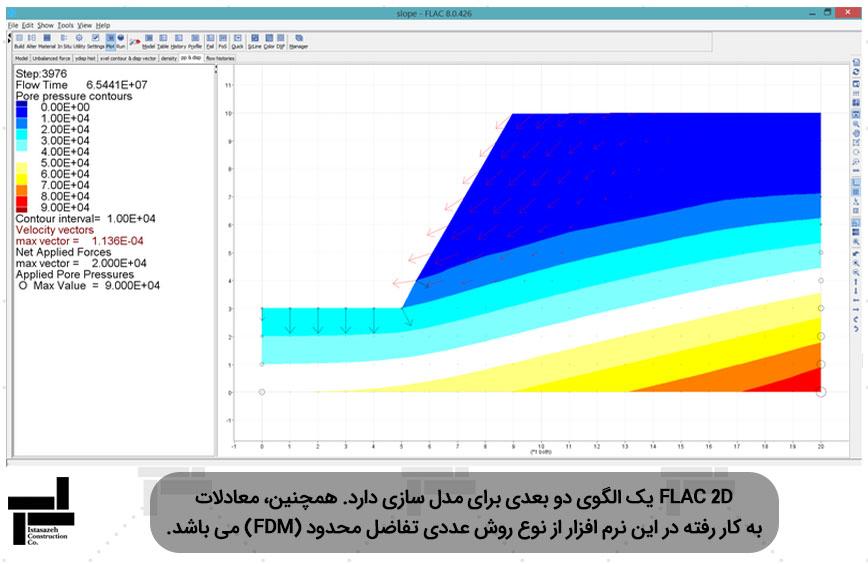 تحلیل پایداری شیب با استفاده از نرم افزار فلک - شرکت عمرانی ایستاسازه