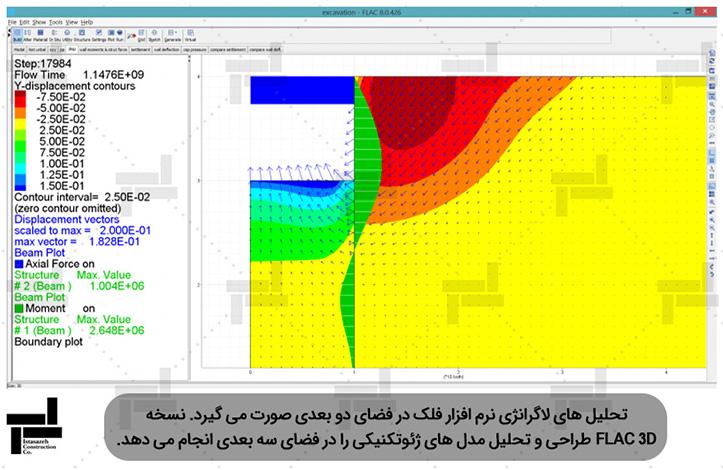 تحلیل گود پایدار شده به روش مهار متقابل با استفاده از نرم افزار فلک - ایستا سازه