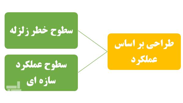 دو عامل تأثیرگذار در طراحی بر اساس عملکرد - شرکت ایستا سازه