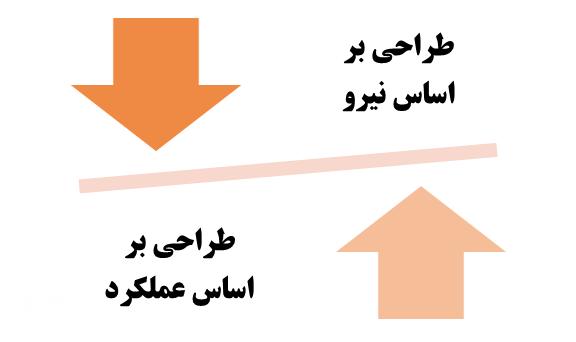 دو نگرش متفاوت طراحی ساختمان ها - طراحی سازه بر اساس عملکرد - شرکت ایستاسازه