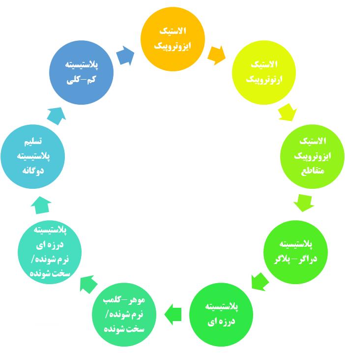 مدل های رفتاری متفاوت موجود در نرم افزار فلک