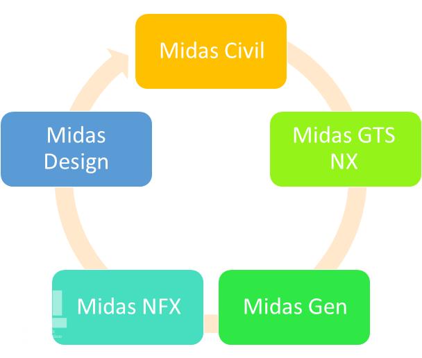 نرم افزارهای مختلف موجود در میداس - ایستاسازه