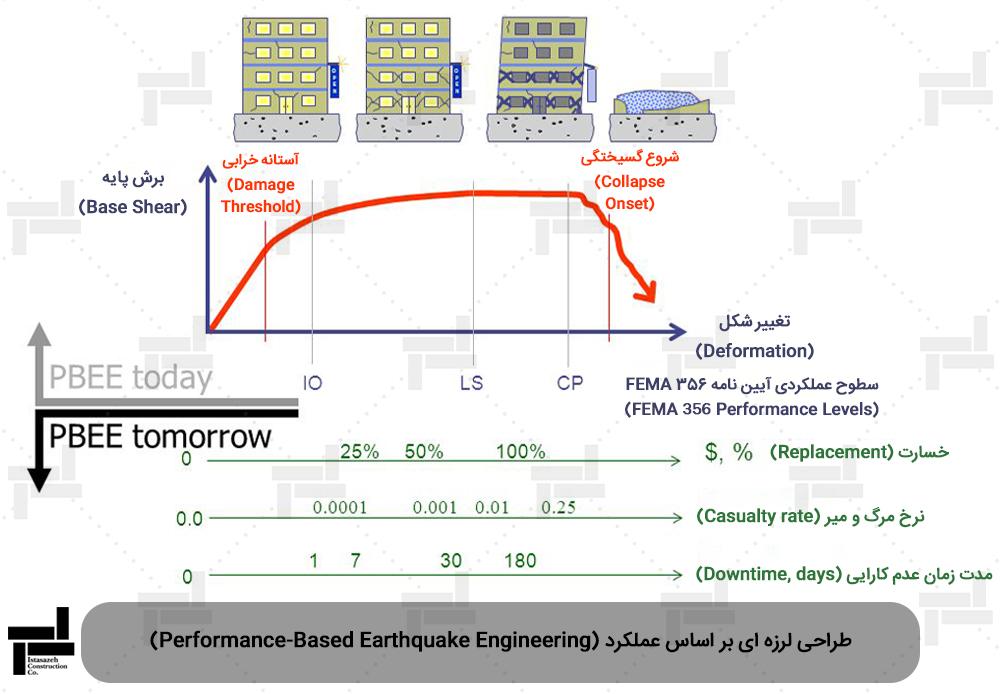 نمودار طراحی بر اساس عملکرد - شرکت عمرانی ایستا سازه