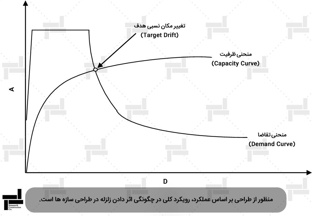 نمونه ای از نمودارهای طراحی بر اساس عملکرد - شرکت عمرانی ایستاسازه